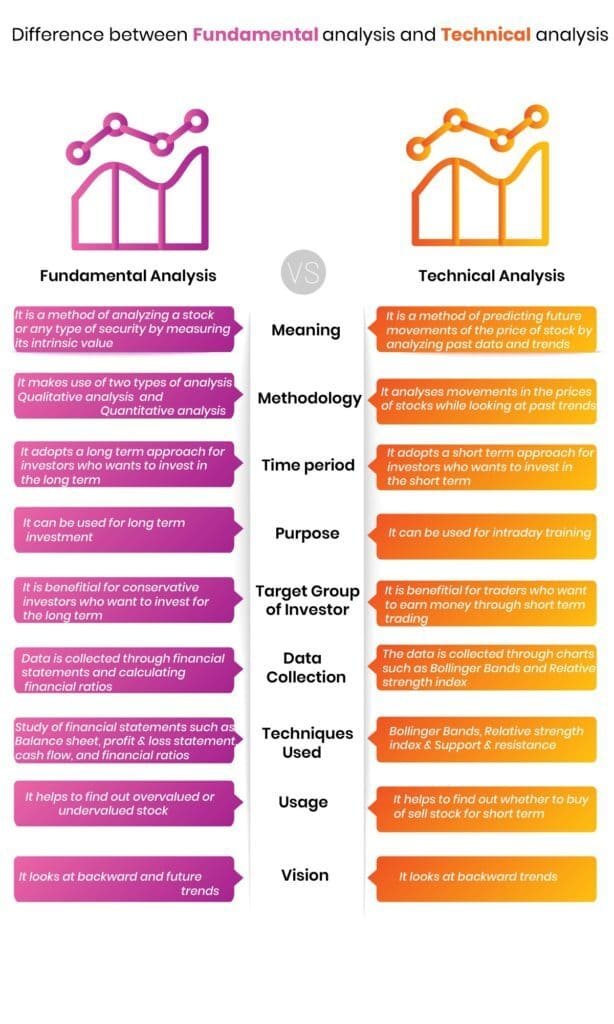 Differnece Between fundamental & technical Analysis